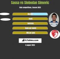 Sassa vs Slobodan Simovic h2h player stats