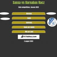 Sassa vs Barnabas Racz h2h player stats