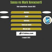 Sassa vs Mark Kovacserti h2h player stats