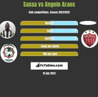 Sassa vs Angelo Araos h2h player stats