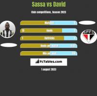 Sassa vs David h2h player stats