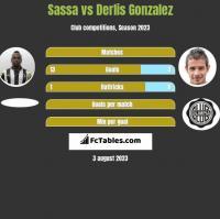Sassa vs Derlis Gonzalez h2h player stats