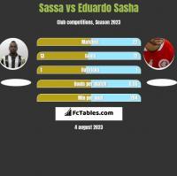 Sassa vs Eduardo Sasha h2h player stats