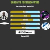 Sassa vs Fernando Uribe h2h player stats