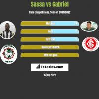 Sassa vs Gabriel h2h player stats