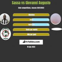Sassa vs Giovanni Augusto h2h player stats