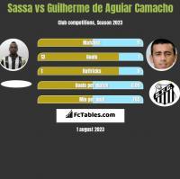 Sassa vs Guilherme de Aguiar Camacho h2h player stats