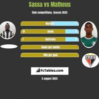 Sassa vs Matheus h2h player stats