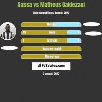 Sassa vs Matheus Galdezani h2h player stats