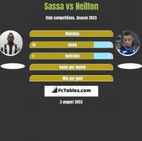 Sassa vs Neilton h2h player stats