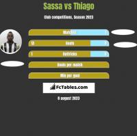 Sassa vs Thiago h2h player stats