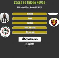 Sassa vs Thiago Neves h2h player stats