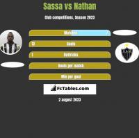 Sassa vs Nathan h2h player stats
