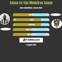 Sassa vs Yan Medeiros Sasse h2h player stats