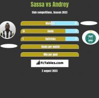 Sassa vs Andrey h2h player stats
