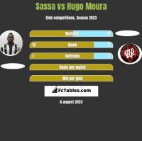 Sassa vs Hugo Moura h2h player stats