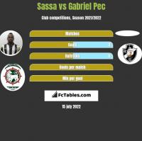 Sassa vs Gabriel Pec h2h player stats