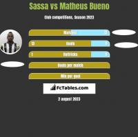 Sassa vs Matheus Bueno h2h player stats