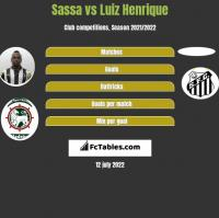 Sassa vs Luiz Henrique h2h player stats