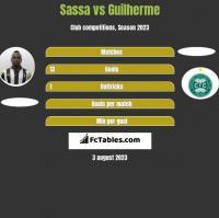 Sassa vs Guilherme h2h player stats