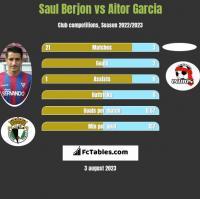 Saul Berjon vs Aitor Garcia h2h player stats