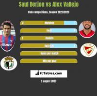 Saul Berjon vs Alex Vallejo h2h player stats
