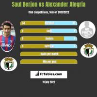 Saul Berjon vs Alexander Alegria h2h player stats
