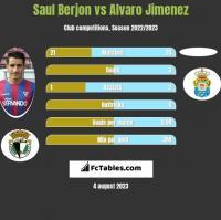 Saul Berjon vs Alvaro Jimenez h2h player stats