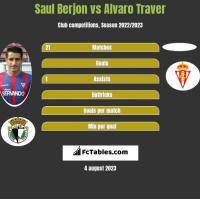 Saul Berjon vs Alvaro Traver h2h player stats