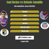Saul Berjon vs Antonio Campillo h2h player stats