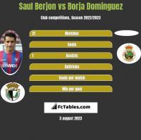 Saul Berjon vs Borja Dominguez h2h player stats