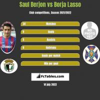 Saul Berjon vs Borja Lasso h2h player stats