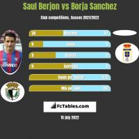 Saul Berjon vs Borja Sanchez h2h player stats