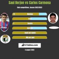 Saul Berjon vs Carlos Carmona h2h player stats