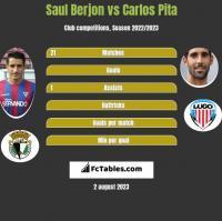 Saul Berjon vs Carlos Pita h2h player stats