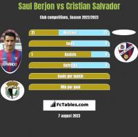 Saul Berjon vs Cristian Salvador h2h player stats
