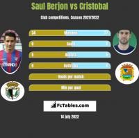 Saul Berjon vs Cristobal h2h player stats