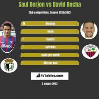 Saul Berjon vs David Rocha h2h player stats