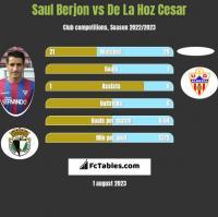 Saul Berjon vs De La Hoz Cesar h2h player stats