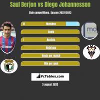Saul Berjon vs Diego Johannesson h2h player stats