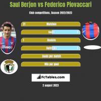 Saul Berjon vs Federico Piovaccari h2h player stats