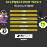 Saul Berjon vs Gaspar Panadero h2h player stats