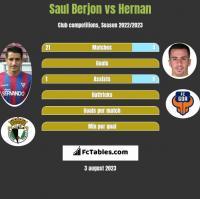 Saul Berjon vs Hernan Santana h2h player stats