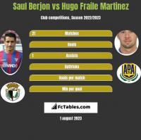 Saul Berjon vs Hugo Fraile Martinez h2h player stats