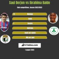 Saul Berjon vs Ibrahima Balde h2h player stats