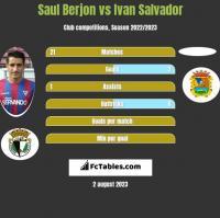 Saul Berjon vs Ivan Salvador h2h player stats
