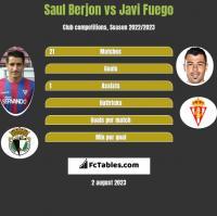 Saul Berjon vs Javi Fuego h2h player stats