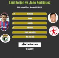Saul Berjon vs Joao Rodriguez h2h player stats