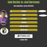 Saul Berjon vs Joel Barcenas h2h player stats