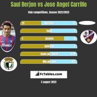 Saul Berjon vs Jose Angel Carrillo h2h player stats